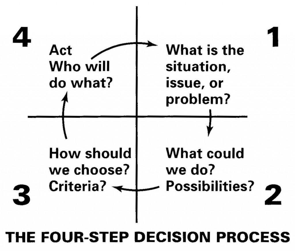 4step process