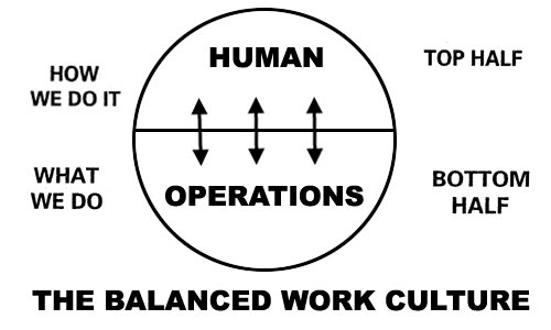 Balanced culture diagram