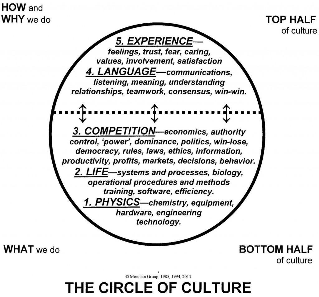 circle of culture
